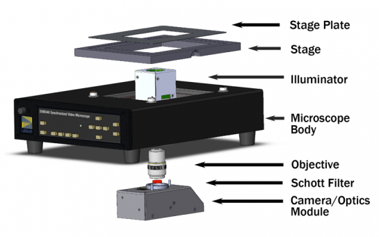 SVM340 components. Note that in the epifluorescence configuration an EPI module replaces the illuminator, camera and filter.