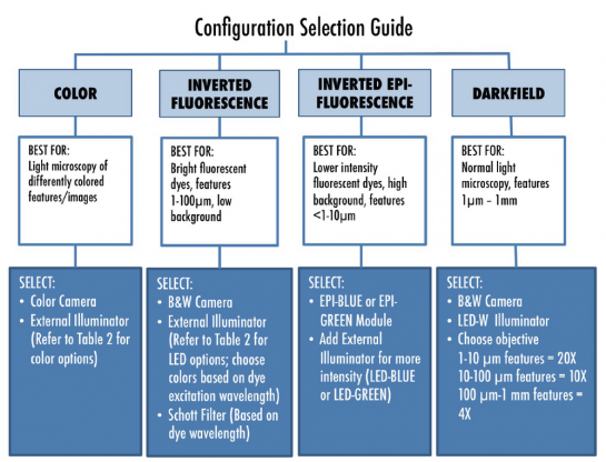 Configuration selection guide for various microscopy modes. Custom versions also available.