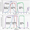 SVM340 EPI Spectral Specifications. Light transmitted vs. wavelength for light source and filters for EPI-‐BLUE and EPI-‐GREEN modules.