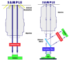 Inverted Fluorescence Microscope operation (left), Inverted Epifluorescence Microscope operation (right)