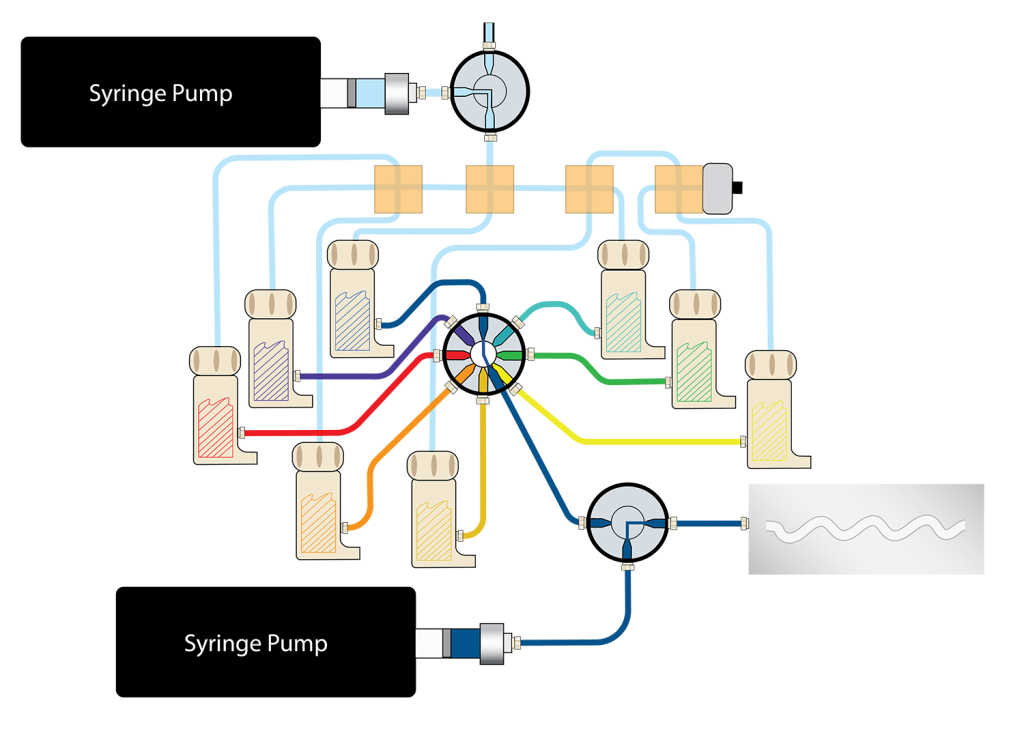 LabSmith Microfluidic Products Flow Diagram