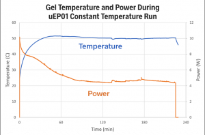 Gel electrophoresis constant temperature regulation with LabSmith uProcess